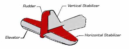 flight-control-surfances-airplane-tail